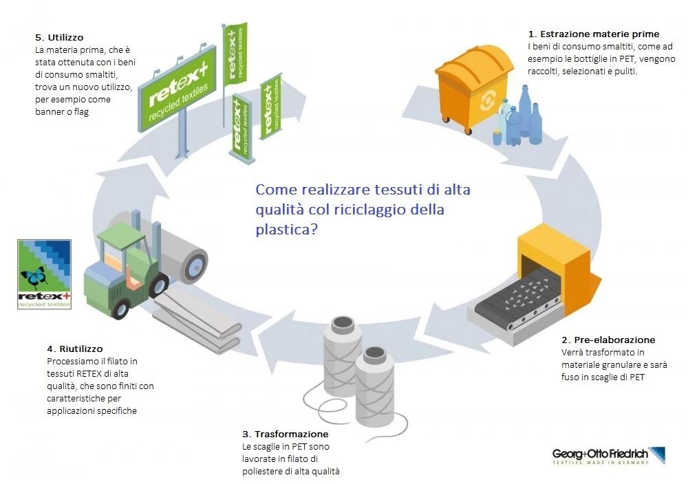 procedimento_riciclaggio_pet